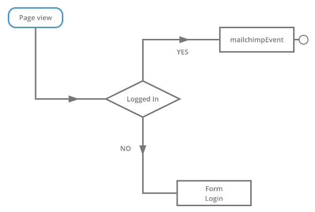 Mailchimp Event Trigger in Feature Rule