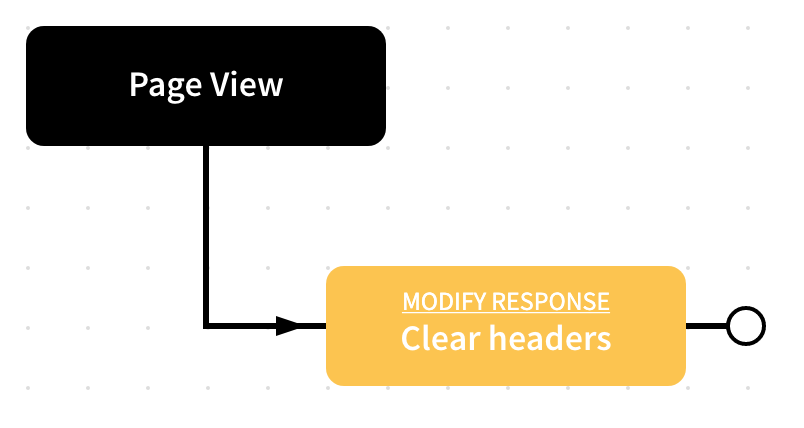 Request Rules - Clear Headers