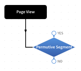 Permutive Extension - Decision Node in Rules Builder