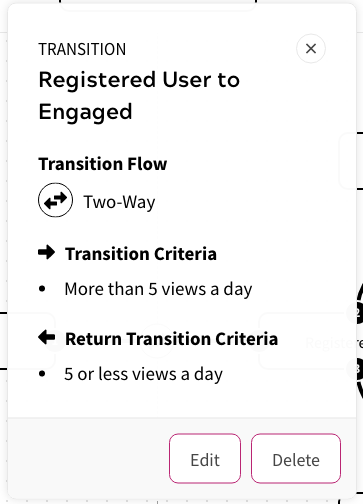 User State Map - Transition Details